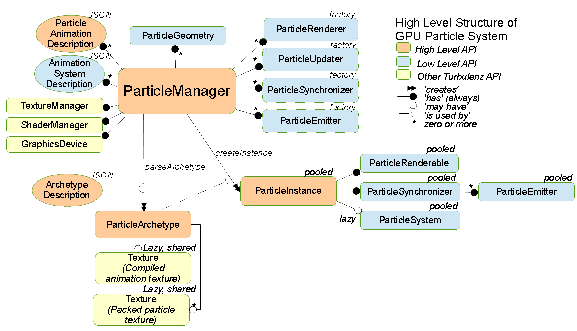 High Level Structure of GPU Particle System